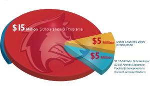 CSU-Pueblo Foundation's On the Move Campaign